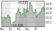 PG&E CORPORATION 1-Woche-Intraday-Chart