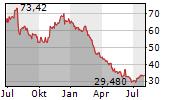 PHARMA MAR SA Chart 1 Jahr
