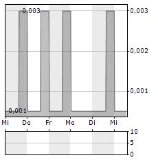 PHARMADRUG Aktie 5-Tage-Chart