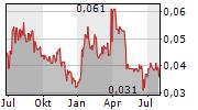PHARMAUST LIMITED Chart 1 Jahr
