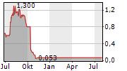 PHASEBIO PHARMACEUTICALS INC Chart 1 Jahr