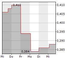 PHILION SE Chart 1 Jahr
