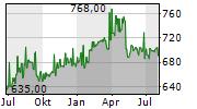 PHILIP MORRIS CR AS Chart 1 Jahr