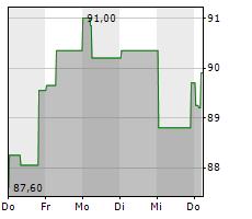 PHILIP MORRIS INTERNATIONAL INC Chart 1 Jahr