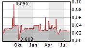 PHILIPP HOLZMANN AG Chart 1 Jahr