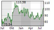 PHILLIPS 66 Chart 1 Jahr