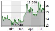 PHILOGEN SPA Chart 1 Jahr