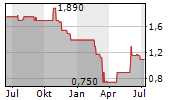 PHILOMAXCAP AG Chart 1 Jahr