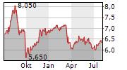 PHOENIX GROUP HOLDINGS PLC Chart 1 Jahr