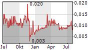 PHOENIX SOLAR AG Chart 1 Jahr