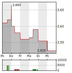 PHOTON ENERGY Aktie 5-Tage-Chart