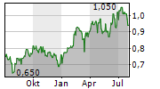 PICC PROPERTY AND CASUALTY CO LTD Chart 1 Jahr