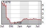PIERRE & VACANCES SA Chart 1 Jahr