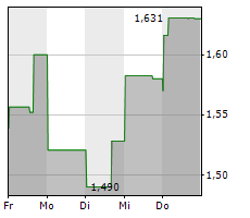 PILBARA MINERALS LIMITED Chart 1 Jahr