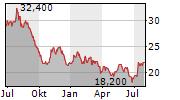 PILGRIMS PRIDE CORPORATION Chart 1 Jahr