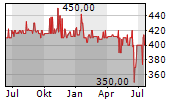 PILKINGTON DEUTSCHLAND AG Chart 1 Jahr