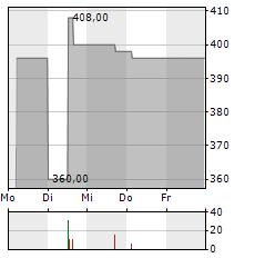 PILKINGTON DEUTSCHLAND Aktie 5-Tage-Chart