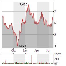 PING AN Aktie Chart 1 Jahr