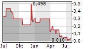 PINGUIN HAUSTECHNIK AG Chart 1 Jahr