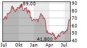 PINNACLE FINANCIAL PARTNERS INC Chart 1 Jahr