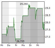 PINTEREST INC Chart 1 Jahr