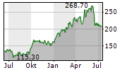 PIONEER NATURAL RESOURCES COMPANY Chart 1 Jahr
