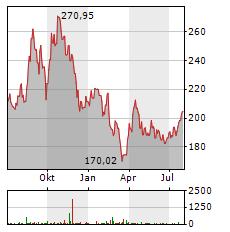 PIONEER NATURAL RESOURCES Aktie Chart 1 Jahr