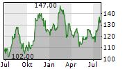 PIPER SANDLER COMPANIES Chart 1 Jahr