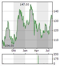 PIPER SANDLER Aktie Chart 1 Jahr