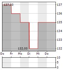 PIPER SANDLER Aktie 5-Tage-Chart