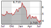 PIRELLI & C SPA Chart 1 Jahr