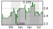 PITTLER MASCHINENFABRIK AG Chart 1 Jahr
