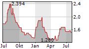 PIXELWORKS INC Chart 1 Jahr