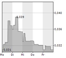 PIXIUM VISION SA Chart 1 Jahr