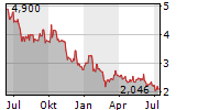 PKP CARGO SA Chart 1 Jahr