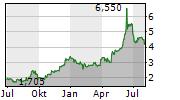 PLAN OPTIK AG Chart 1 Jahr