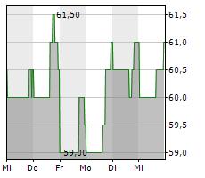 PLANET FITNESS INC Chart 1 Jahr