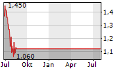 PLANET GREEN HOLDINGS CORP Chart 1 Jahr