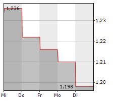 PLATINUM GROUP METALS LTD Chart 1 Jahr