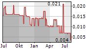 PLATO GOLD CORP Chart 1 Jahr