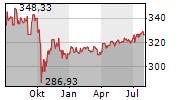 PLAZZA AG Chart 1 Jahr