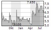 PLENUM AG Chart 1 Jahr