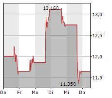 PLUG POWER INC Chart 1 Jahr