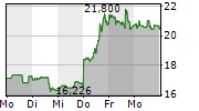 PLUG POWER INC 1-Woche-Intraday-Chart