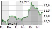 PLUG POWER INC 1-Woche-Intraday-Chart