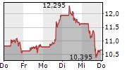PLUG POWER INC 5-Tage-Chart