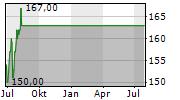 PNC FINANCIAL SERVICES GROUP INC Chart 1 Jahr