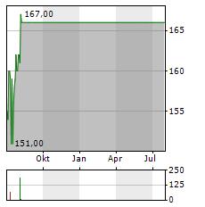 PNC FINANCIAL SERVICES Aktie Chart 1 Jahr