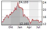 PNE AG Chart 1 Jahr