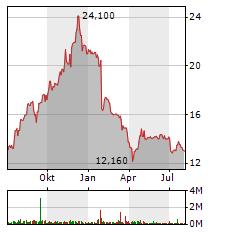 PNE Aktie Chart 1 Jahr